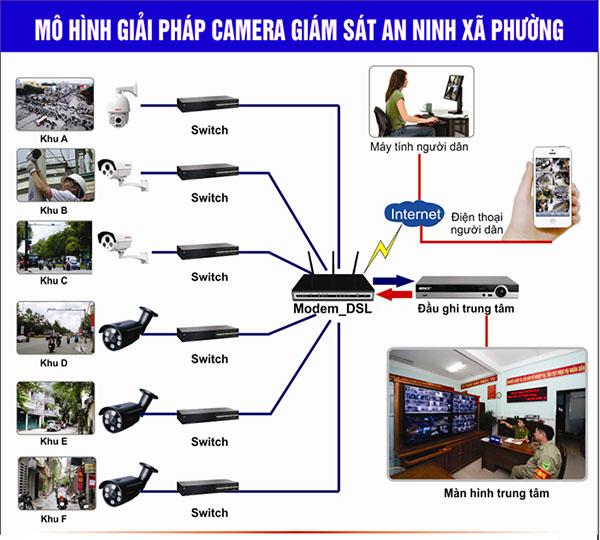 Giải pháp camera cho đường phố