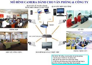 Giải pháp camera cho văn phòngcông ty